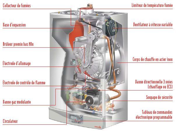 Chaudiere gaz pour le chauffage et l eau chaude sanitaire for Installation chaudiere gaz murale