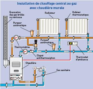 Chauffage central forum fr for Installation gaz de ville