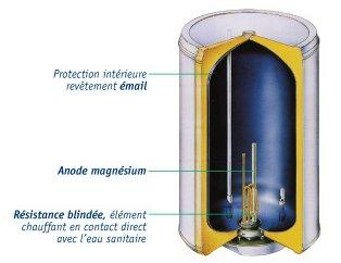 Les diff rentes technologie de chauffage le guide du for Tester une resistance de chauffe eau