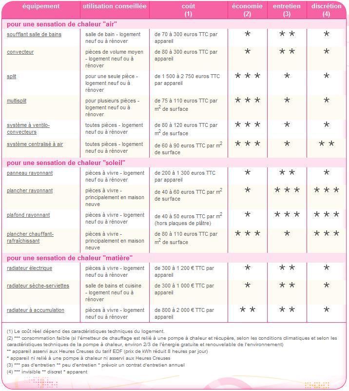 Devis Chauffage Électrique à Lamballe → Radiateur inertie, Plancher chauffant