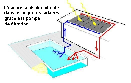 plan pour instalation chauffage solaire piscines filtration. Black Bedroom Furniture Sets. Home Design Ideas