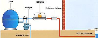 Le chauffage de piscine le guide du chauffage individuel - Chauffage electrique pour piscine ...