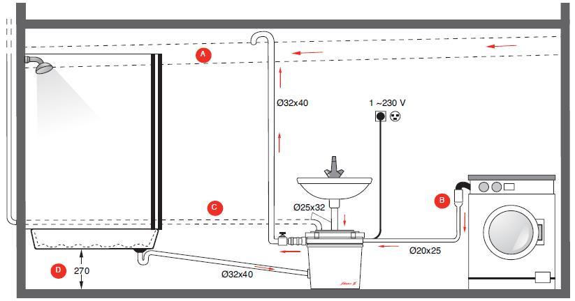 les diff rentes pompes de relevage le guide du chauffage. Black Bedroom Furniture Sets. Home Design Ideas